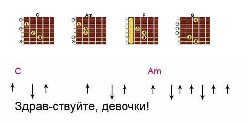 Аккорды песни «Алюминиевые