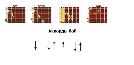 Нервы «Будет легче» аккорды, бой
