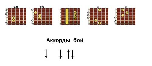 Аккорды «Есенин» Кукрыниксы