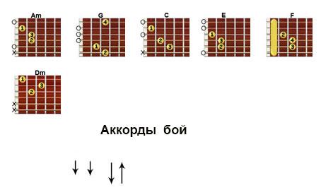 Аккорды  «Фонари» Город 312