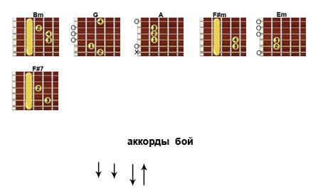 Аккорды «И только имя твое» Колизей