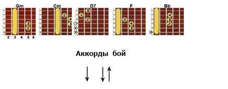 Антонов «Крыша дома твоего» аккорды