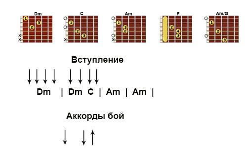 Аккорды к песне  «Небо поможет нам» Макс Корж