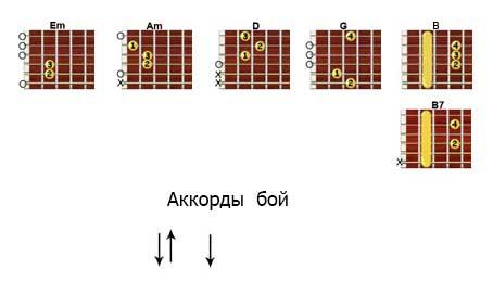 Аккорды «Парус» Высоцкий