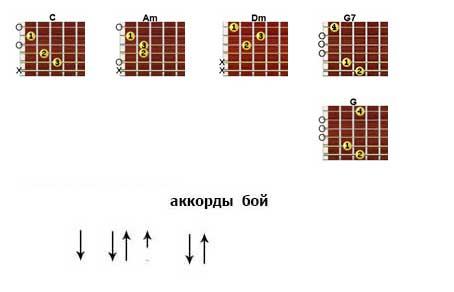 Аккорды «Позади крутой поворот» Саруханов - Вески