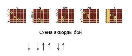 песни макса коржа на гитаре (особенно интересует район